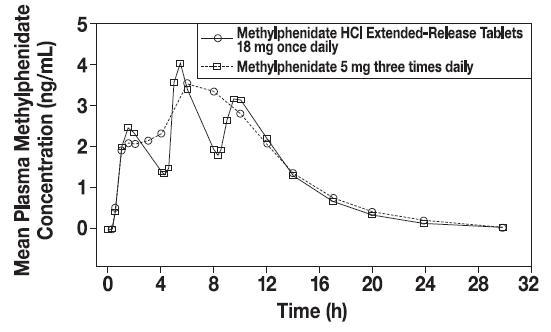 Methylphenidate Hydrochloride Extended-Release (SpecGx LLC