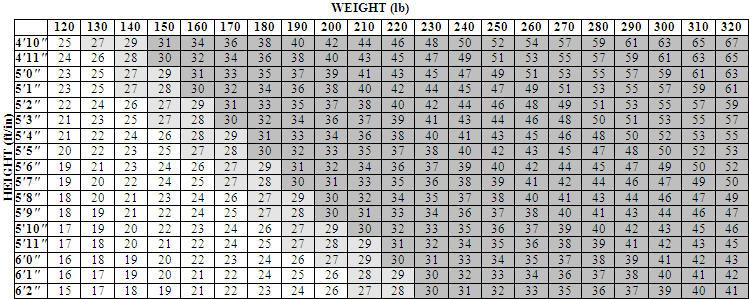 Weight Lifting Conversion Chart